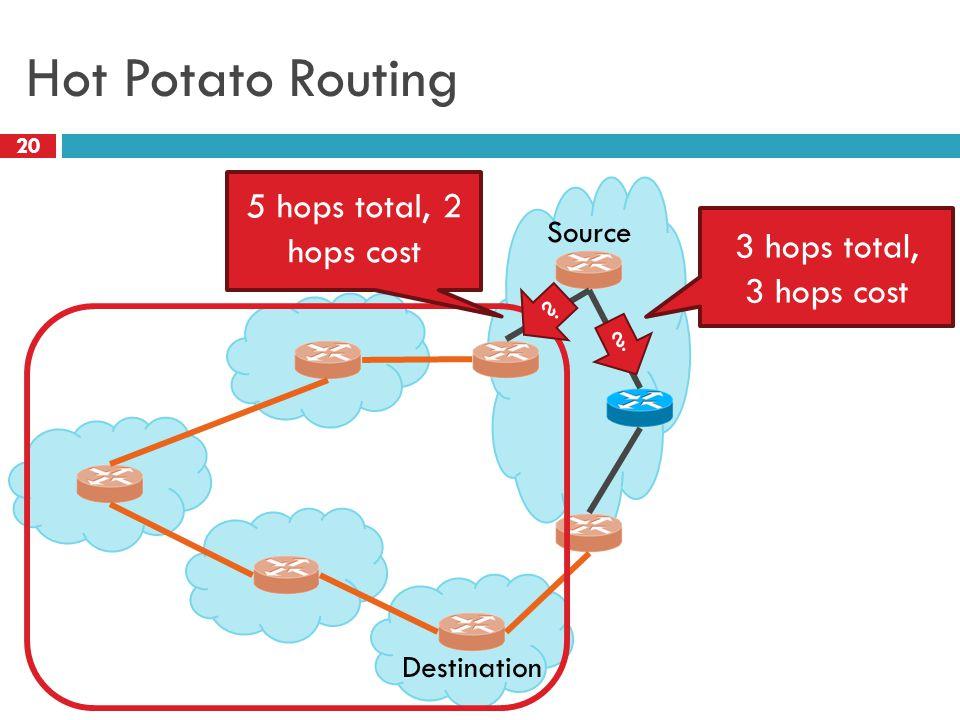 Hot Potato Routing 20 Destination Source 3 hops total, 3 hops cost ? ? 5 hops total, 2 hops cost