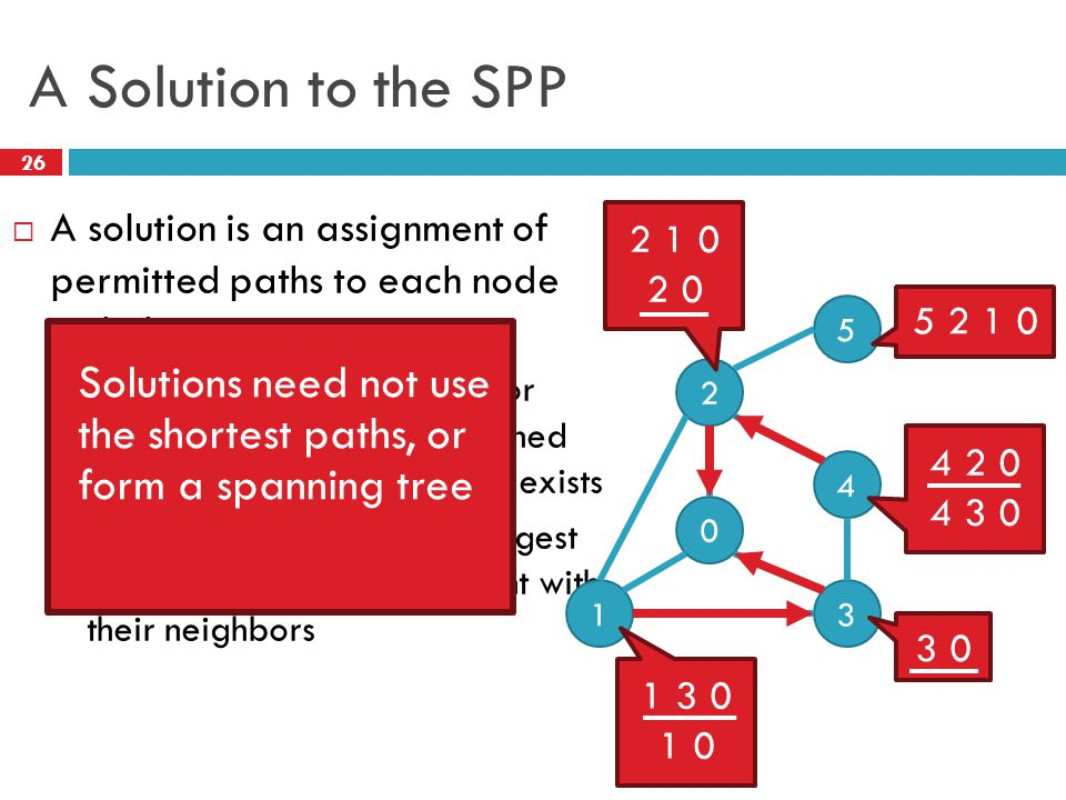  A solution is an assignment of permitted paths to each node such that:  Node u's path is either null or uwP, where path uw is assigned to node w and edge u  w exists  Each node is assigned the higest ranked path that is consistent with their neighbors 2 26 A Solution to the SPP 0 1 2 4 3 5 2 1 0 2 0 5 2 1 0 4 2 0 4 3 0 3 0 1 3 0 1 0 Solutions need not use the shortest paths, or form a spanning tree