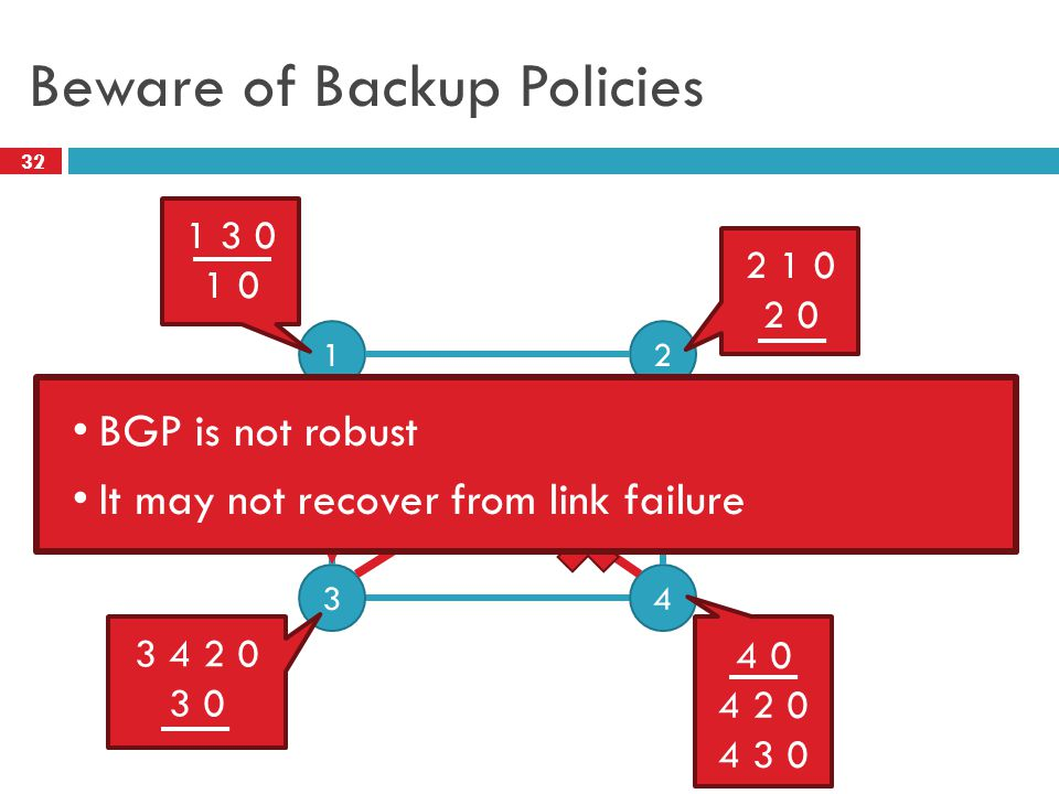 2 32 Beware of Backup Policies 0 12 43 1 3 0 1 0 2 1 0 2 0 3 4 2 0 3 0 4 0 4 2 0 4 3 0 BGP is not robust It may not recover from link failure