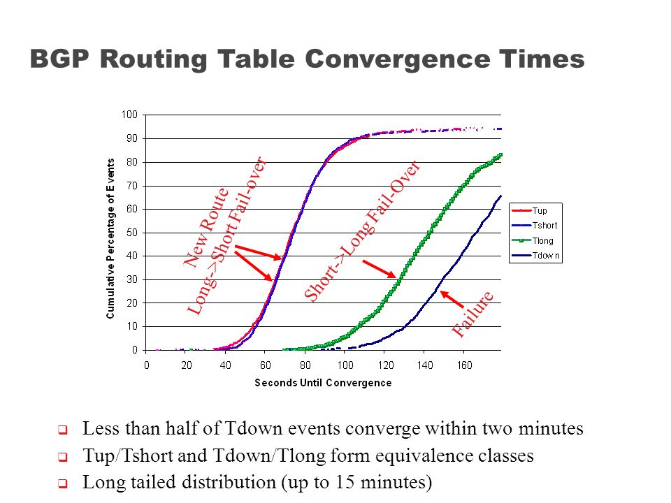 Short->Long Fail-Over New Route Long->Short Fail-over Failure  Less than half of Tdown events converge within two minutes  Tup/Tshort and Tdown/Tlong form equivalence classes  Long tailed distribution (up to 15 minutes) BGP Routing Table Convergence Times