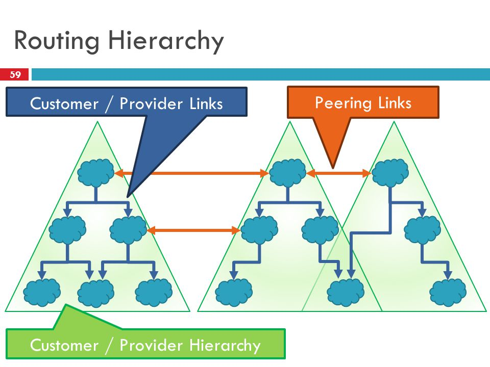 Routing Hierarchy Customer / Provider Links Peering Links Customer / Provider Hierarchy 59