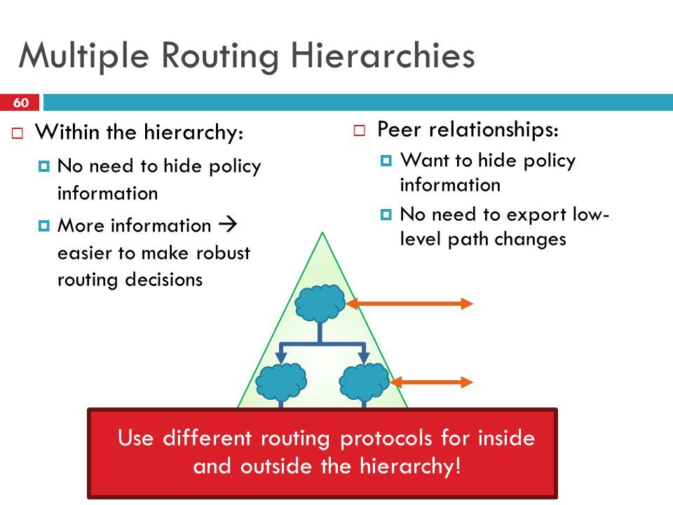 Multiple Routing Hierarchies  Within the hierarchy:  No need to hide policy information  More information  easier to make robust routing decisions 60  Peer relationships:  Want to hide policy information  No need to export low- level path changes Use different routing protocols for inside and outside the hierarchy!
