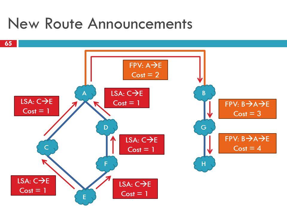 New Route Announcements 65 C D E F G H AB LSA: C  E Cost = 1 LSA: C  E Cost = 1 LSA: C  E Cost = 1 LSA: C  E Cost = 1 LSA: C  E Cost = 1 FPV: A 