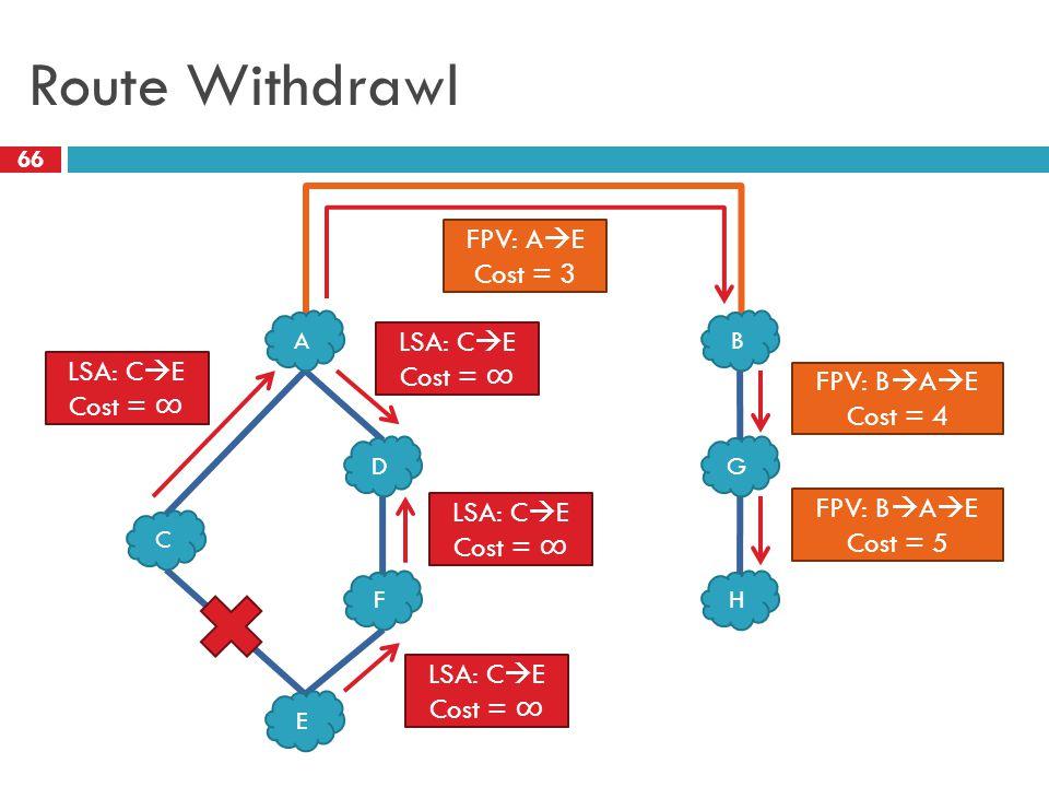 Route Withdrawl 66 C D E F G H AB LSA: C  E Cost = ∞ LSA: C  E Cost = ∞ LSA: C  E Cost = ∞ LSA: C  E Cost = ∞ FPV: A  E Cost = 3 FPV: B  A  E C