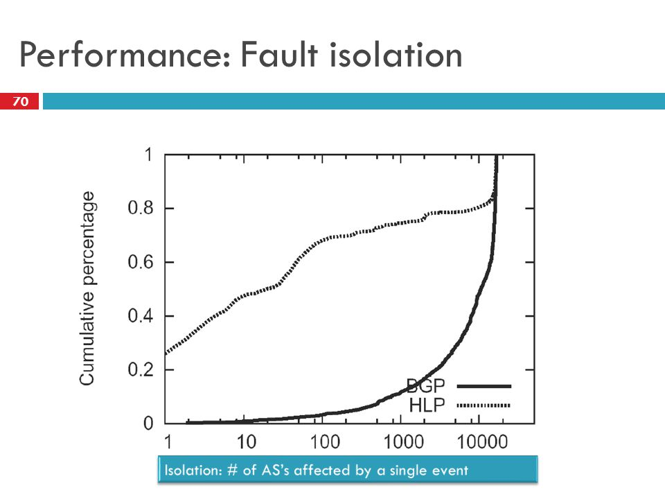Performance: Fault isolation 70