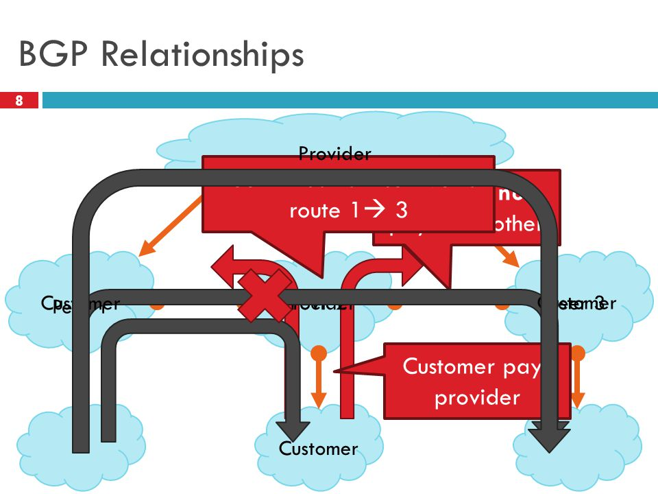 BGP Relationships 8 Customer Provider Customer pays provider Peer 1 Peer 2Peer 3 Peers do not pay each other Peer 2 has no incentive to route 1  3 Customer Provider
