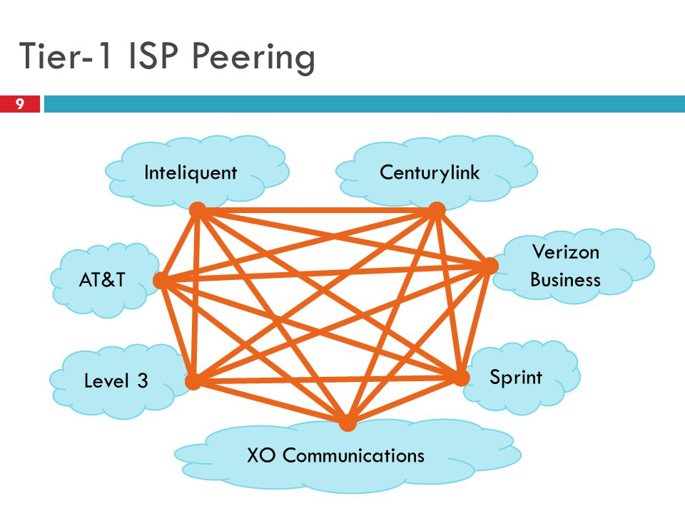 Tier-1 ISP Peering 9 AT&T Centurylink XO Communications Inteliquent Verizon Business Sprint Level 3