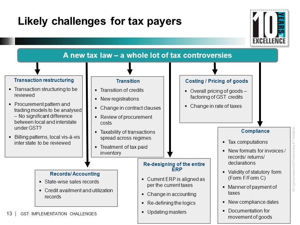 All rights reserved | Preliminary & Tentative Likely challenges for tax payers GST: IMPLEMENTATION CHALLENGES A new tax law – a whole lot of tax controversies Transaction restructuring  Transaction structuring to be reviewed  Procurement pattern and trading models to be analysed – No significant difference between local and interstate under GST.