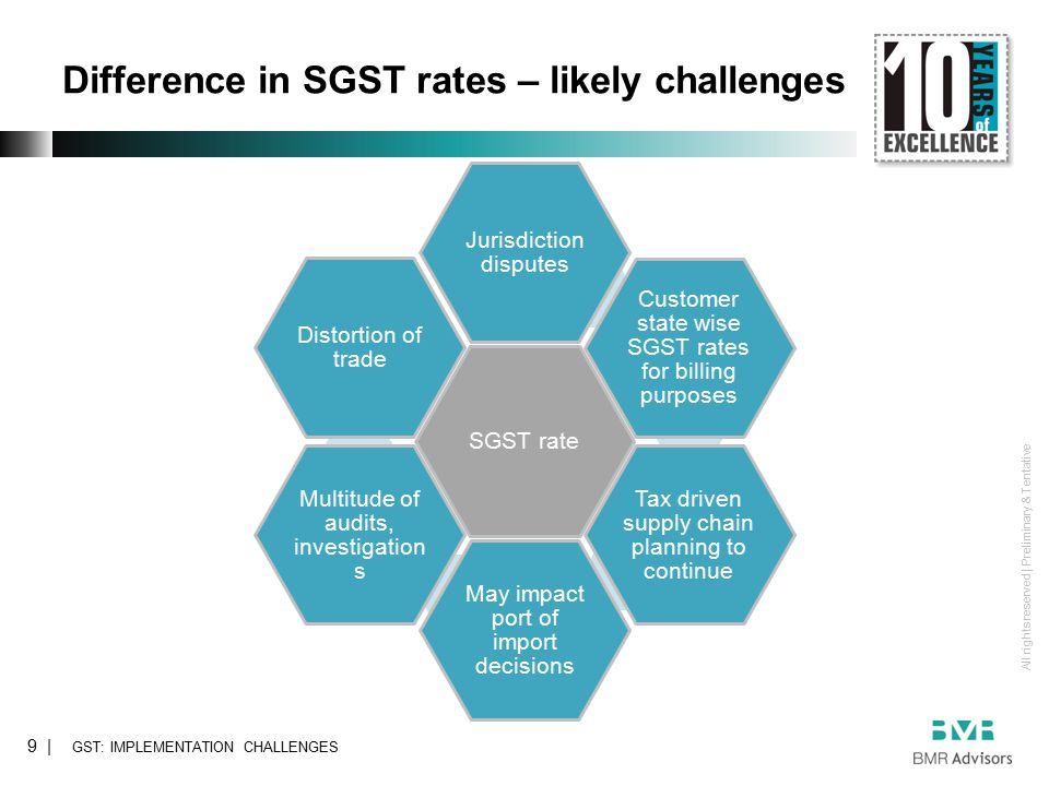 All rights reserved | Preliminary & Tentative 9 | Difference in SGST rates – likely challenges GST: IMPLEMENTATION CHALLENGES SGST rate Jurisdiction disputes Customer state wise SGST rates for billing purposes Tax driven supply chain planning to continue May impact port of import decisions Multitude of audits, investigation s Distortion of trade