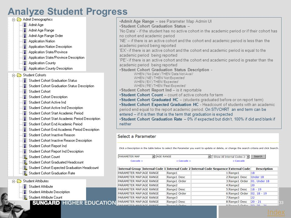 33 www.sungardhe.com Index Analyze Student Progress Admit Age Range – see Parameter Map Admin UI Student Cohort Graduation Status – No Data - if the student has no active cohort in the academic period or if their cohort has no cohort end academic period NE – if there is an active cohort and the cohort end academic period is less than the academic period being reported EX - if there is an active cohort and the cohort end academic period is equal to the academic period being reported PE - if there is an active cohort and the cohort end academic period is greater than the academic period being reported Student Cohort Graduation Status Description - WHEN ( No Data ) THEN Data Not Avail WHEN ( NE ) THEN Not Expected WHEN ( EX ) THEN Expected WHEN ( PE ) THEN Past Expected Student Cohort Report Ind – is it reportable Student Cohort Count – count of active cohorts for term Student Cohort Graduated HC – (students graduated before or on report term) Student Cohort Expected Graduation HC - Headcount of students with an academic period end equal to the report academic period.