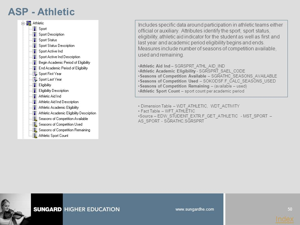 50 www.sungardhe.com Index ASP - Athletic Dimension Table – WDT_ATHLETIC, WDT_ACTIVITY Fact Table – WFT_ATHLETIC Source – EDW_STUDENT_EXTR.F_GET_ATHLETIC - MST_SPORT – AS_SPORT - SGRATHC,SGRSPRT Includes specific data around participation in athletic teams either official or auxiliary.