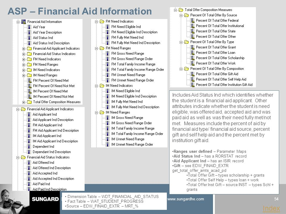 54 www.sungardhe.com Index ASP – Financial Aid Information Dimension Table – WDT_FINANCIAL_AID_STATUS Fact Table – WAT_STUDENT_PROGRESS Source – EDW_FINAID_EXTR – MRT_% Includes Aid Status Ind which identifies whether the student is a financial aid applicant.
