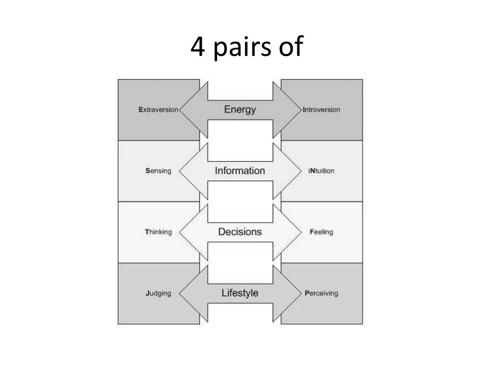 Extraversion or Introversion Introduction to Type ® and Change, pp. 4–5