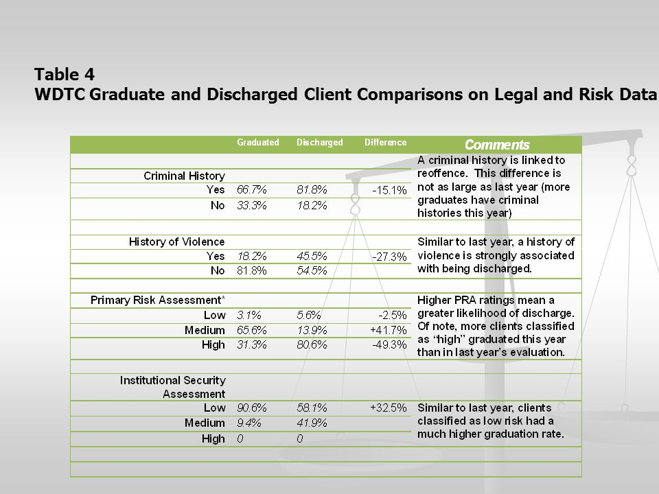 Table 4 WDTC Graduate and Discharged Client Comparisons on Legal and Risk Data