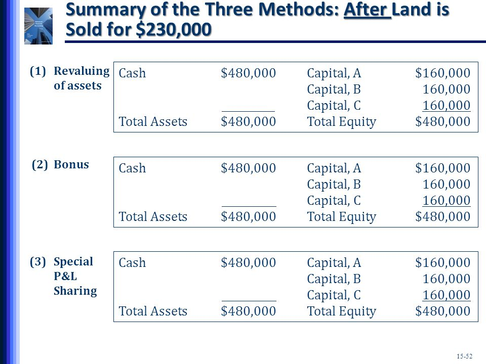 15-52 Cash$480,000Capital, A$160,000 Capital, B160,000 Capital, C 160,000 Total Assets$480,000Total Equity$480,000 Cash$480,000Capital, A$160,000 Capital, B 160,000 Capital, C 160,000 Total Assets$480,000Total Equity$480,000 Cash$480,000Capital, A$160,000 Capital, B 160,000 Capital, C 160,000 Total Assets$480,000Total Equity$480,000 (1)Revaluing of assets (3)Special P&L Sharing (2) Bonus Summary of the Three Methods: After Land is Sold for $230,000