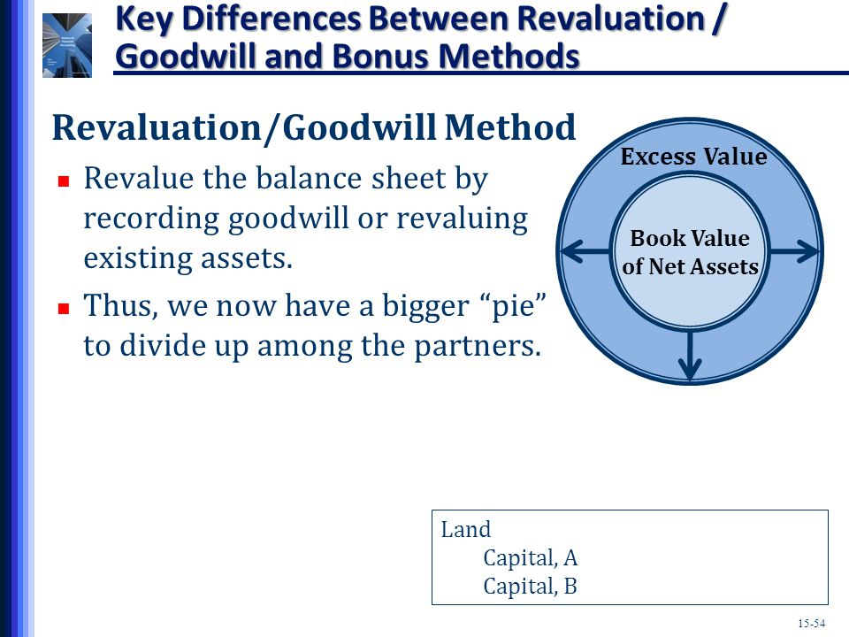 15-54 Key Differences Between Revaluation / Goodwill and Bonus Methods Revaluation/Goodwill Method Revalue the balance sheet by recording goodwill or revaluing existing assets.