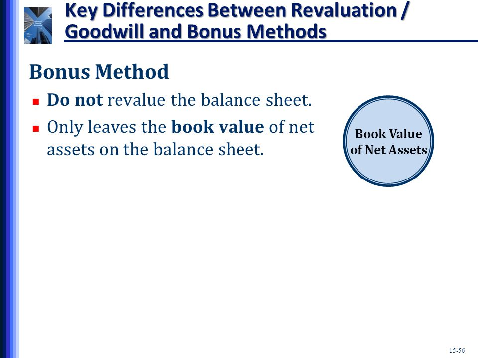 15-56 Key Differences Between Revaluation / Goodwill and Bonus Methods Bonus Method Do not revalue the balance sheet.