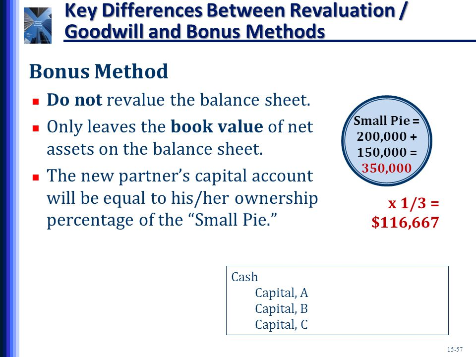 15-57 Key Differences Between Revaluation / Goodwill and Bonus Methods Bonus Method Do not revalue the balance sheet.