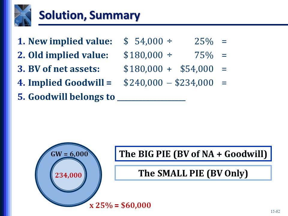 15-62 The SMALL PIE (BV Only) Solution, Summary 1.New implied value:$54,000÷ 25%= 2.Old implied value:$180,000 ÷ 75%= 3.BV of net assets:$180,000 + $54,000= 4.Implied Goodwill =$240,000  $234,000= 5.Goodwill belongs to ___________________ x 25% = $60,000 GW = 6,000 234,000 The BIG PIE (BV of NA + Goodwill)