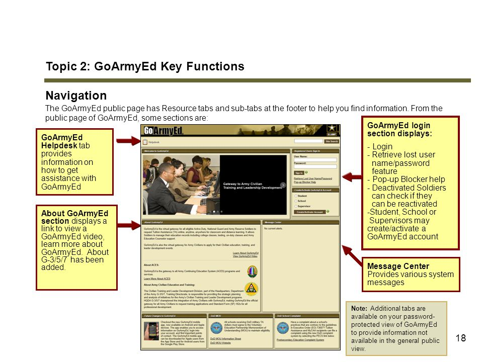 18 Topic 2: GoArmyEd Key Functions Navigation The GoArmyEd public page has Resource tabs and sub-tabs at the footer to help you find information. From