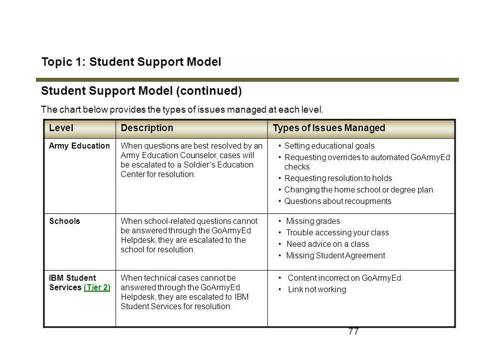 77 Topic 1: Student Support Model Student Support Model (continued) The chart below provides the types of issues managed at each level. LevelDescripti