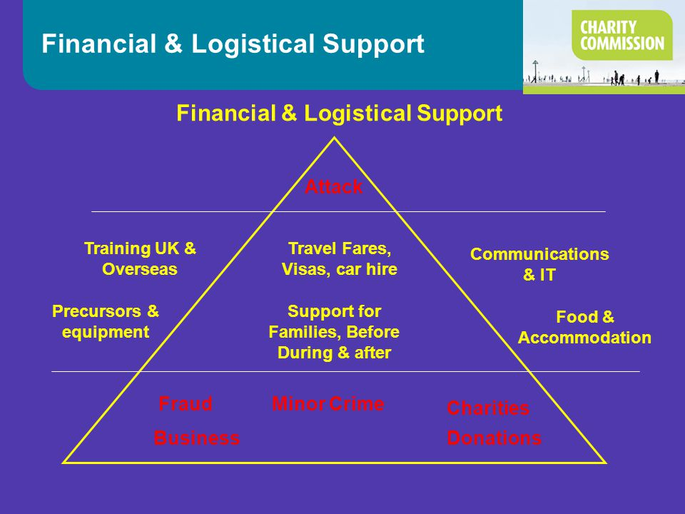 Financial & Logistical Support Attack Training UK & Overseas Precursors & equipment Food & Accommodation Support for Families, Before During & after T
