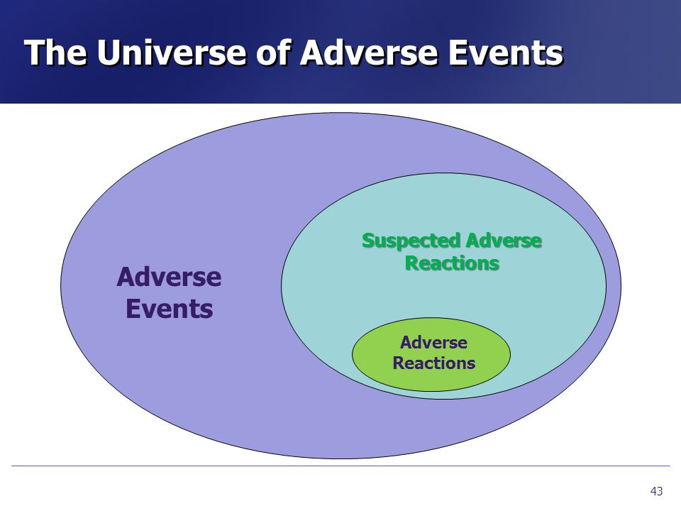 The Universe of Adverse Events 43 Adverse Events Suspected Adverse Reactions Adverse Reactions
