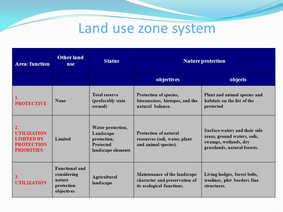 Land use zone system Area/ function Other land use StatusNature protection objectivesobjects 1.