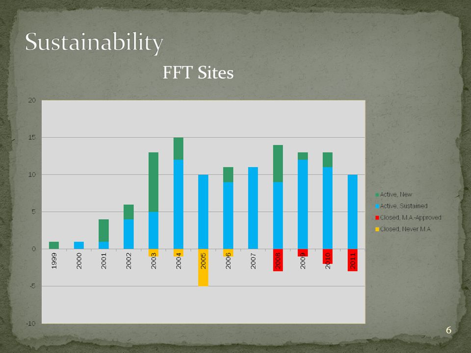 6 FFT Sites