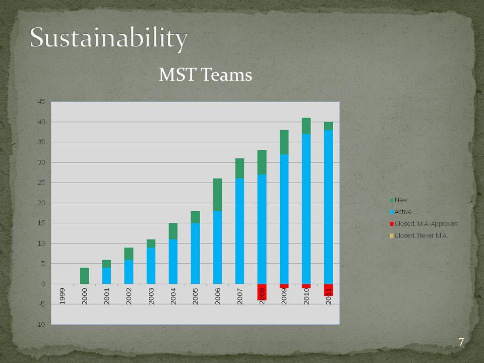 7 MST Teams
