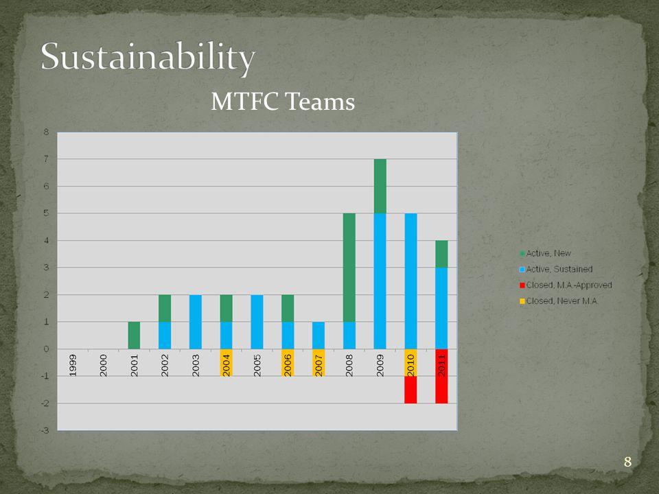 8 MTFC Teams