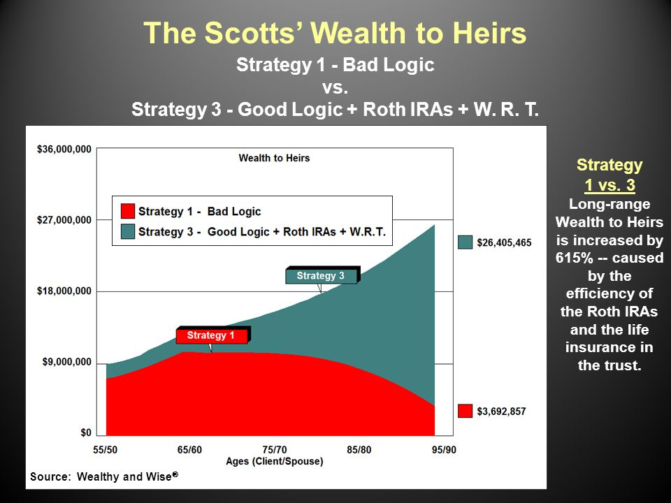 The Scotts' Wealth to Heirs Strategy 1 - Bad Logic vs.