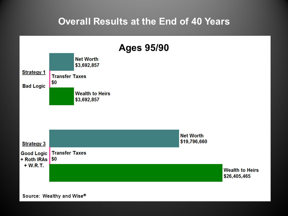 Overall Results at the End of 40 Years Ages 95/90 Source: Wealthy and Wise 