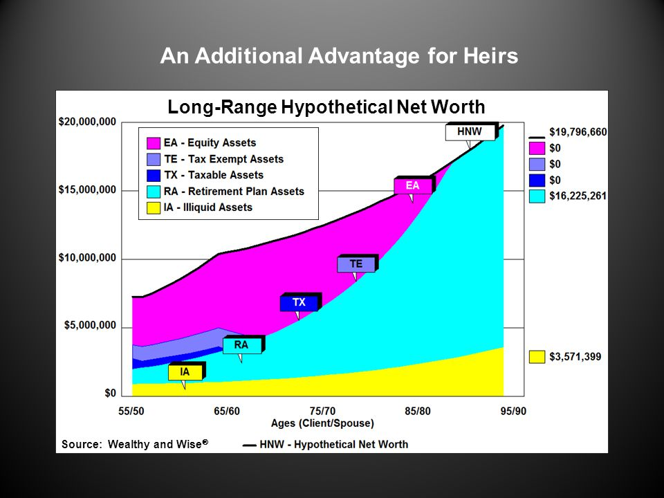 Long-Range Hypothetical Net Worth An Additional Advantage for Heirs
