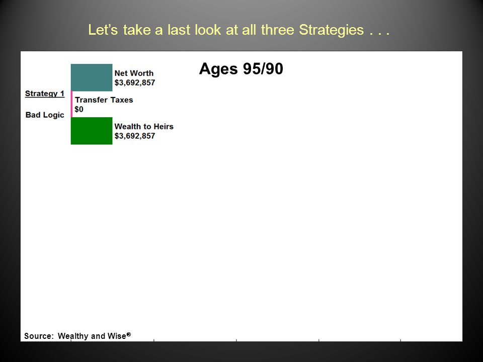 Let's take a last look at all three Strategies... Ages 95/90 Text Source: Wealthy and Wise 
