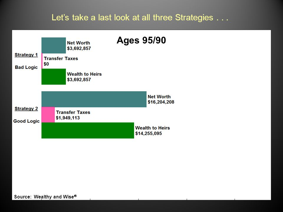 Ages 95/90 Text Let's take a last look at all three Strategies... Source: Wealthy and Wise 