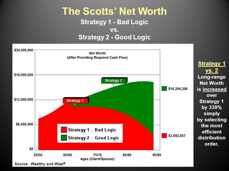 Strategy 1 vs.