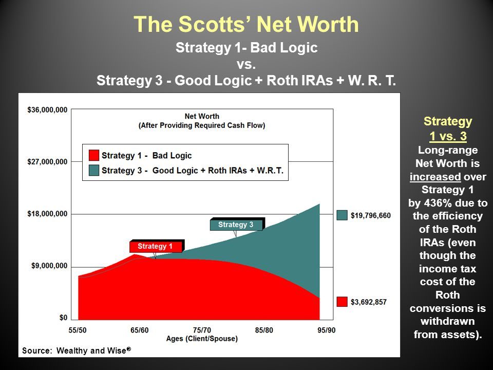 Strategy 1 vs. 3 Long-range Net Worth is increased over Strategy 1 by 436% due to the efficiency of the Roth IRAs (even though the income tax cost of