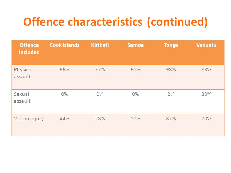 Offence characteristics (continued) Offence included Cook IslandsKiribatiSamoaTongaVanuatu Physical assault 66%37%68%98%83% Sexual assault 0% 2%30% Vi