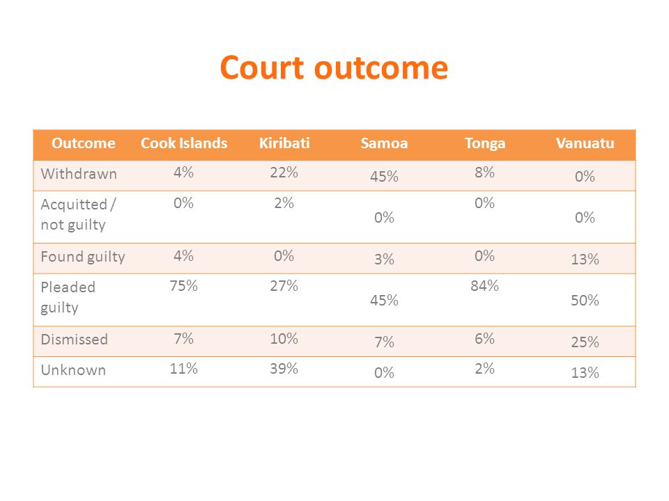 Court outcome OutcomeCook IslandsKiribatiSamoaTongaVanuatu Withdrawn 4%22% 45% 8% 0% Acquitted / not guilty 0%2% 0% Found guilty 4%0% 3% 0% 13% Pleade
