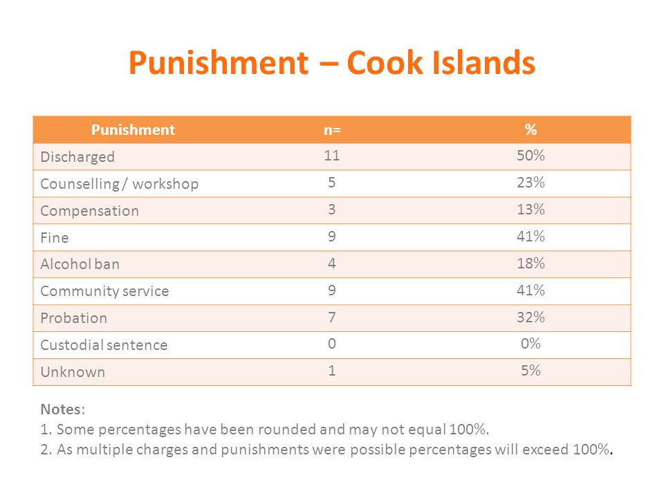 Punishment – Cook Islands Punishmentn=% Discharged 1150% Counselling / workshop 523% Compensation 313% Fine 941% Alcohol ban 418% Community service 94