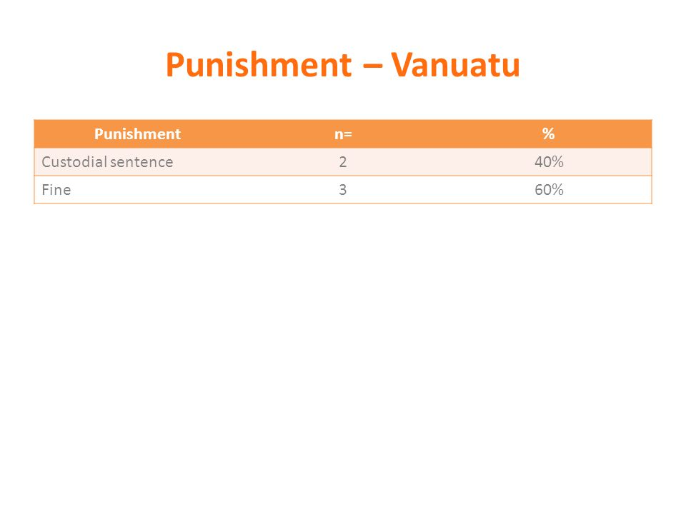 Punishment – Vanuatu Punishmentn=% Custodial sentence240% Fine360%