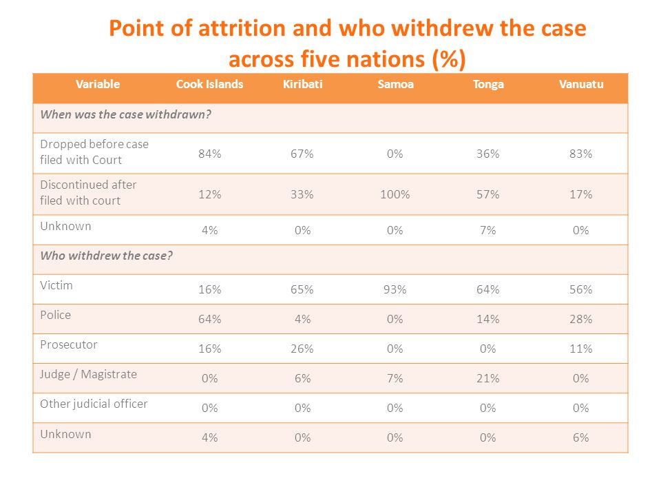 Point of attrition and who withdrew the case across five nations (%) VariableCook IslandsKiribatiSamoaTongaVanuatu When was the case withdrawn? Droppe