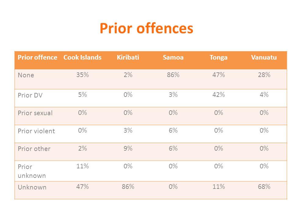 Prior offences Prior offenceCook IslandsKiribatiSamoaTongaVanuatu None 35%2%86%47%28% Prior DV 5%0%3%42%4% Prior sexual 0% Prior violent 0%3%6%0% Prior other 2%9%6%0% Prior unknown 11%0% Unknown 47%86%0%11%68%