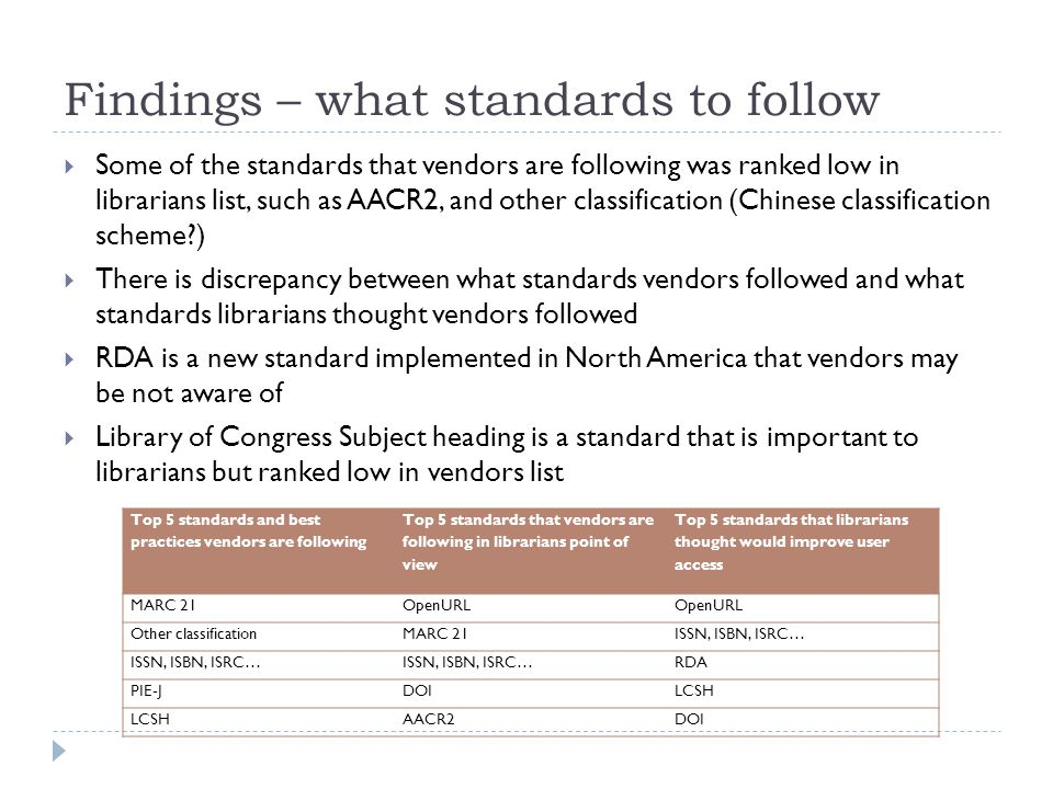 Findings – what standards to follow  Some of the standards that vendors are following was ranked low in librarians list, such as AACR2, and other classification (Chinese classification scheme )  There is discrepancy between what standards vendors followed and what standards librarians thought vendors followed  RDA is a new standard implemented in North America that vendors may be not aware of  Library of Congress Subject heading is a standard that is important to librarians but ranked low in vendors list Top 5 standards and best practices vendors are following Top 5 standards that vendors are following in librarians point of view Top 5 standards that librarians thought would improve user access MARC 21OpenURL Other classificationMARC 21ISSN, ISBN, ISRC… RDA PIE-JDOILCSH AACR2DOI