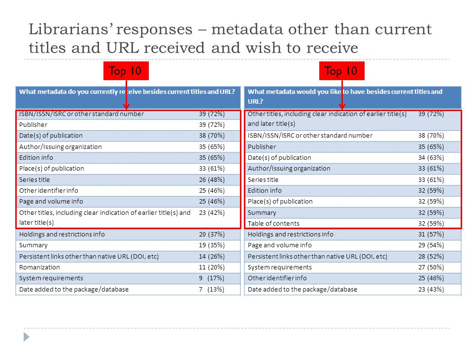Librarians' responses – metadata other than current titles and URL received and wish to receive What metadata do you currently receive besides current titles and URL.