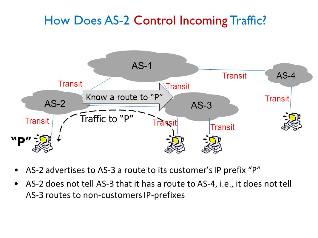 How Does AS-2 Control Incoming Traffic.