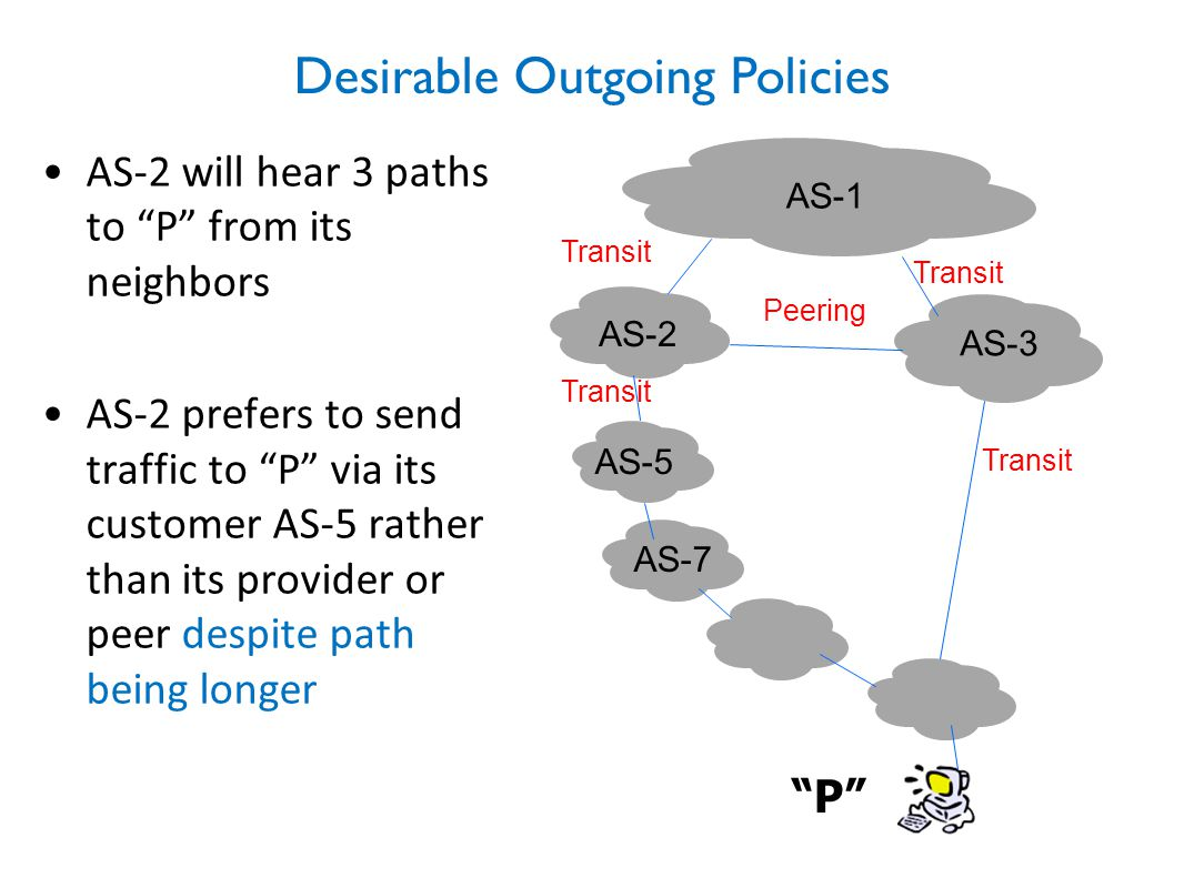 Desirable Outgoing Policies AS-3 AS-2 AS-1 Transit Peering Transit AS-2 will hear 3 paths to P from its neighbors AS-2 prefers to send traffic to P via its customer AS-5 rather than its provider or peer despite path being longer Transit P AS-5 Transit AS-7