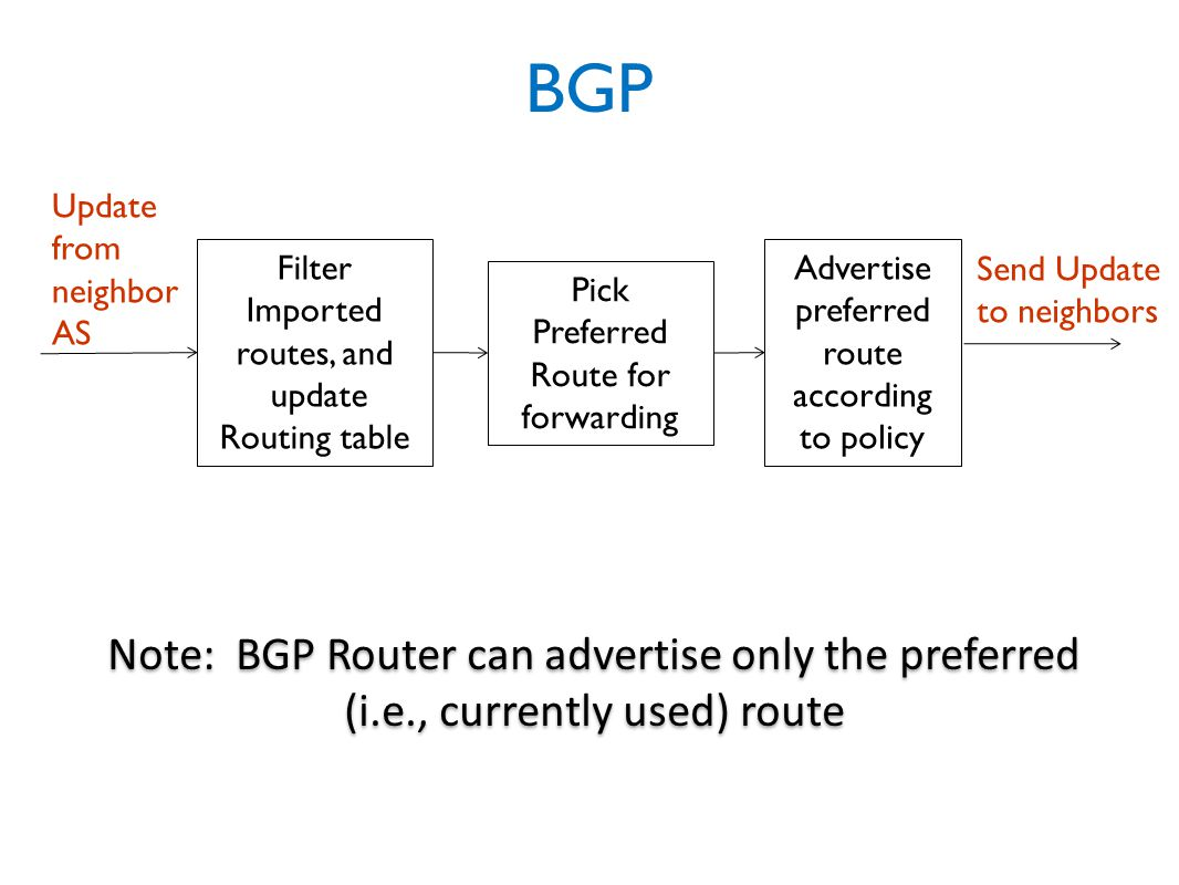 BGP Filter Imported routes, and update Routing table Pick Preferred Route for forwarding Advertise preferred route according to policy Update from neighbor AS Send Update to neighbors Note: BGP Router can advertise only the preferred (i.e., currently used) route