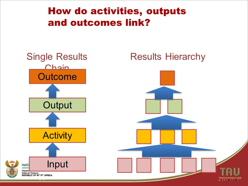 11 How do activities, outputs and outcomes link.
